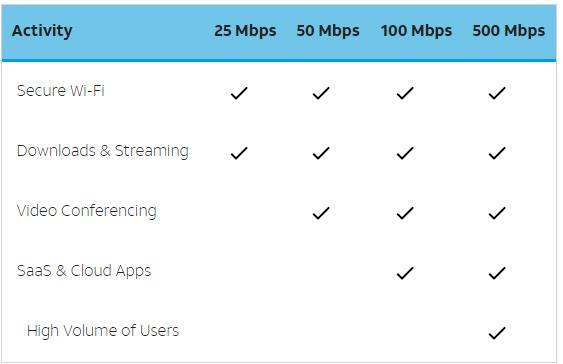 at&t internet speed needs