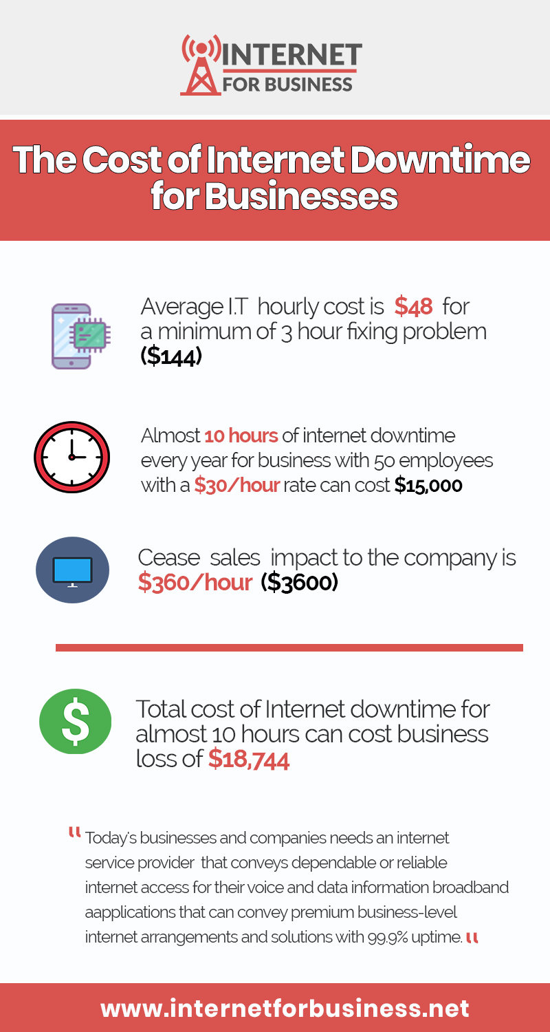 The Cost of Internet Downtime for Businesses