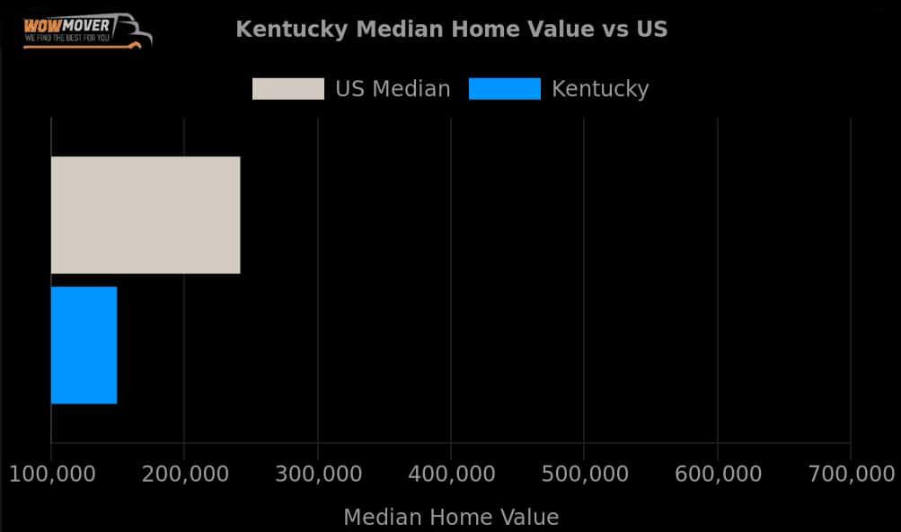 Kentucky Median Value Vs the US