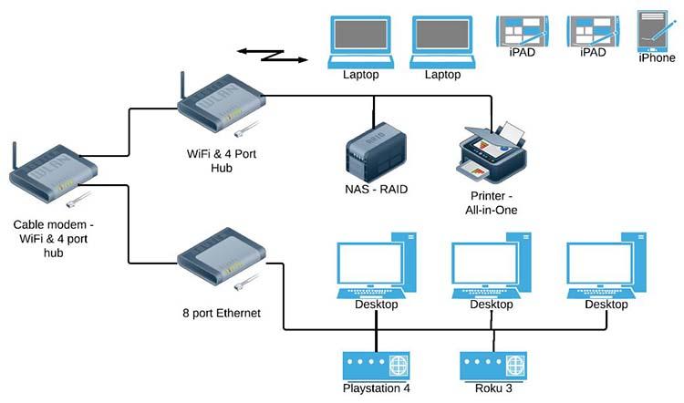 wi-fi network
